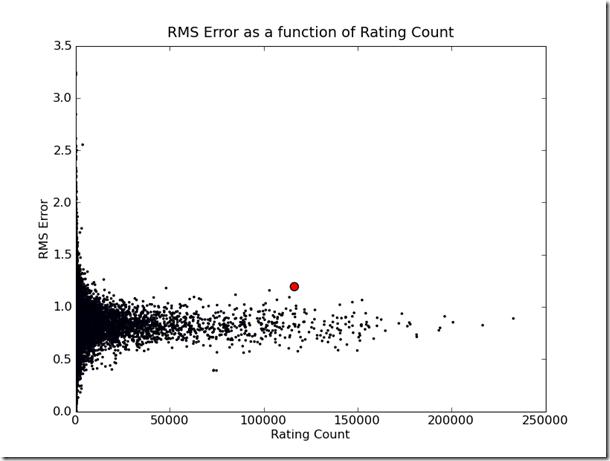 grand_prize_erorr_vs_rating_count