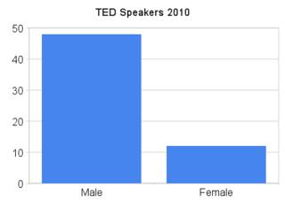 Ted_speakers_2010